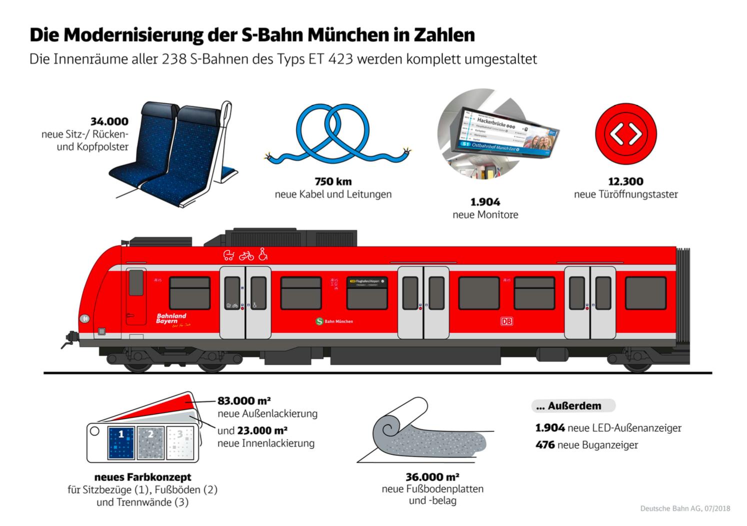 A New Look For Munichs S Bahn Deutsche Bahn Ag
