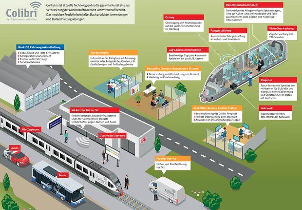 Colibri Deutsche Bahn Ag